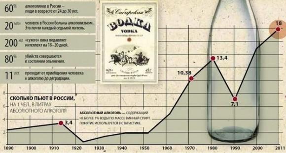 statistika-alkogolizma-rossiya